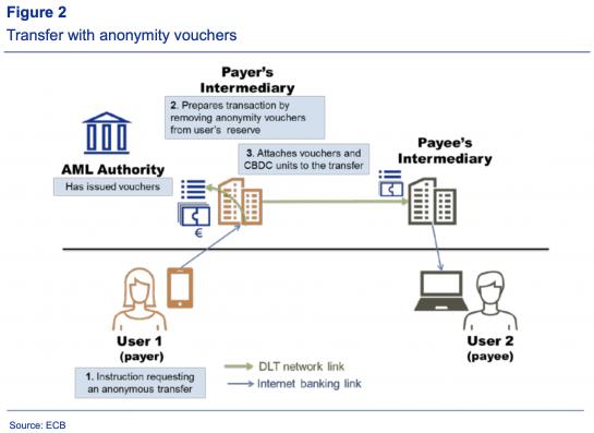 """Informe CBDC del Banco Central Europeo Borrows Pseudo- de Bitcoin Anonimato """"width ="""" 545 """"height ="""" 397 """"srcset ="""" https://news.bitcoin.com/wp-content/uploads/2019/12/screen-shot-2019-12-17-at-12-29 -42-pm-545x397-1.png 545w, https://news.bitcoin.com/wp-content/uploads/2019/12/screen-shot-2019-12-17-at-12-29-42- pm-545x397-1-300x219.png 300w, https://news.bitcoin.com/wp-content/uploads/2019/12/screen-shot-2019-12-17-at-12-29-42-pm -545x397-1-324x235.png 324w """"tamaños ="""" (ancho máximo: 545px) 100vw, 545px [19659012] El BCE dice que el banco ha ideado vales de anonimato. </figcaption></figure> <p> Después de que se publicó la investigación del BCE, los miembros de la comunidad de criptomonedas discutieron el tema en foros y redes sociales. Un crítico tuiteó que el Eurochain CBDC del BCE toma prestado del modelo UTXO de Bitcoin. Además, John-Paul <a href="""