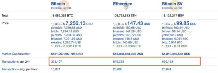 Bitcoin SV pasó Ethereum escalabilidad