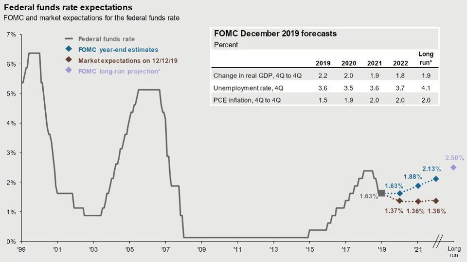 Gráfico FOMC de la Guía trimestral de los mercados de JP Morgan