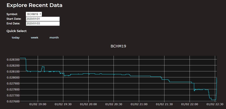 "Ticker Tool utiliza la cadena de bloques BCH para proporcionar datos de tarifas confiables ""ancho ="" 1365 ""height ="" 657 ""srcset ="" https://blackswanfinances.com/wp-content/uploads/2020/01/222.jpg 1365w, https://news.bitcoin.com/wp-content/uploads /2020/01/222-300x144.jpg 300w, https://news.bitcoin.com/wp-content/uploads/2020/01/222-1024x493.jpg 1024w, https://news.bitcoin.com/wp -content / uploads / 2020/01 / 222-768x370.jpg 768w, https://news.bitcoin.com/wp-content/uploads/2020/01/222-696x335.jpg 696w, https: //news.bitcoin .com / wp-content / uploads / 2020/01 / 222-1068x514.jpg 1068w, https://news.bitcoin.com/wp-content/uploads/2020/01/222-873x420.jpg 873w ""tamaños ="" (ancho máximo: 1365 px) 100vw, 1365 px"