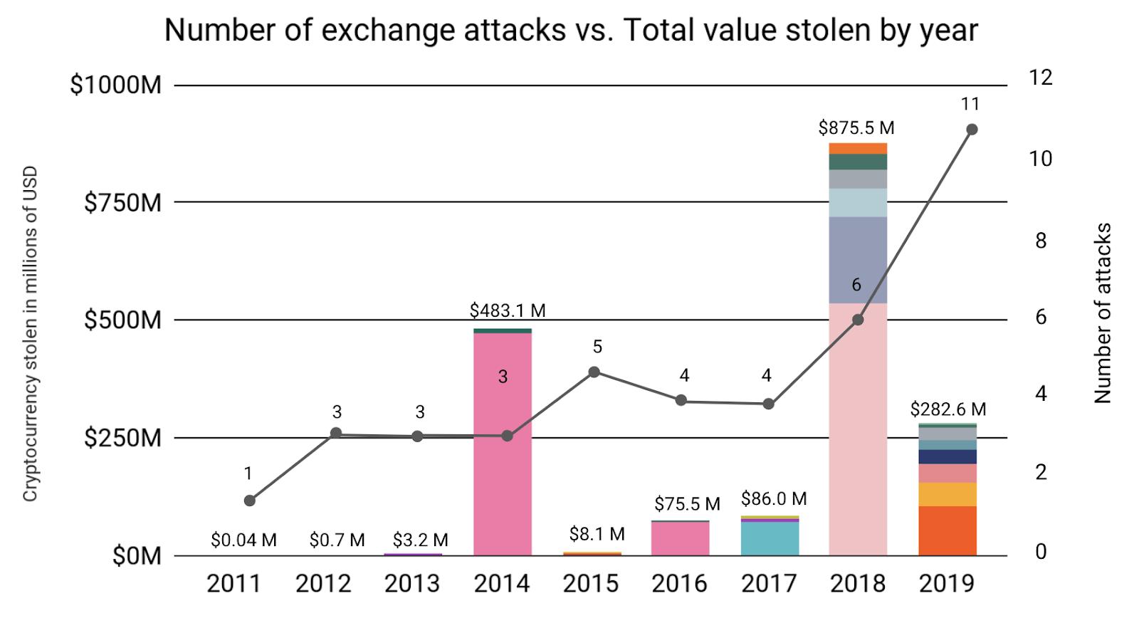 "Los datos muestran un valor de $ 25 mil millones en Bitcoin y Ether mantenidos por siete intercambios de cifrado ""width ="" 1600 ""height ="" 875 ""srcset ="" https://news.bitcoin.com/wp- content / uploads / 2020/01 / 5e26153e0f23b4ce7add5750_lshfvoeotxeo8coz_s6wu-cuj4rlz76trfxgnfy-etad60y0dzmehdxtc_ubxlm6z9qrmqjpq0upevu3jh3t3clscpkxo2ybmr4sbfbm1h0twaunbecmrh3vb_imogiaduutjbi-.png 1600w, https://news.bitcoin.com/wp-content/uploads/2020/01/5e26153e0f23b4ce7add5750_lshfvoeotxeo8coz_s6wu-cuj4rlz76trfxgnfy-etad60y0dzmehdxtc_ubxlm6z9qrmqjpq0upevu3jh3t3clscpkxo2ybmr4sbfbm1h0twaunbecmrh3vb_imogiaduutjbi--300x164.png 300w, https://news.bitcoin.com/wp-content/uploads/2020/01/5e26153e0f23b4ce7add5750_lshfvoeotxeo8coz_s6wu-cuj4rlz76trfxg nfy-etad60y0dzmehdxtc_ubxlm6z9qrmqjpq0upevu3jh3t3clscpkxo2ybmr4sbfbm1h0twaunbecmrh3vb_imogiaduutjbi - 1024x560.png 1024w, https://news.bitcoin.com/wp-content/uploads/2020/01/5e26153e0f23b4ce7add5750_lshfvoeotxeo8coz_s6wu-cuj4rlz76trfxgnfy-etad60y0dzmehdxtc_ubxlm6z9qrmqjpq0upevu3jh3t3clscpkxo2ybmr4sbfbm1h0twaunbecmrh3vb_imogiaduutjbi--768x420.png 768w, https: //news.bitcoin. com / wp-content / uploads / 2020/01 / 5e26153e0f23b4ce7add5750_lshfvoeotxeo8coz_s6wu-cuj4rlz76trfxgnfy-etad60y0dzmehdxtc_ubxlm6z9qrmqjpq0upevu3jh3t3clscpkxo2ybmr4sbfbm1h0twaunbecmrh3vb_imogiaduutjbi - 1536x840.png 1536w, https://news.bitcoin.com/wp-content/uploads/2020/01/5e26153e0f23b4ce7add5750_lshfvoeotxeo8coz_s6wu-cuj4rlz76trfxgnfy-etad60y0dzmehdxtc_ubxlm6z9qrmqjpq0upevu3jh3t3clscpkxo2ybmr4sbfbm1h0twaunbecmrh3vb_imogiaduutjbi- Ampliación de categoría de servicio. 1h0twaunbecmrh3vb_imogiaduutjbi - 1392x761.png 1392w, 1068w https://news.bitcoin.com/wp-content/uploads/2020/01/5e26153e0f23b4ce7add5750_lshfvoeotxeo8coz_s6wu-cuj4rlz76trfxgnfy-etad60y0dzmehdxtc_ubxlm6z9qrmqjpq0upevu3jh3t3clscpkxo2ybmr4sbfbm1h0twaunbecmrh3vb_imogiaduutjbi--1068x584.png ""tamaños ="" (max-width: 1600px) 100vw, 1600px"