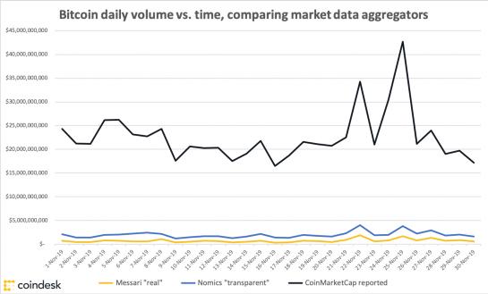 Gráfico que muestra el volumen de bitcoin frente al tiempo