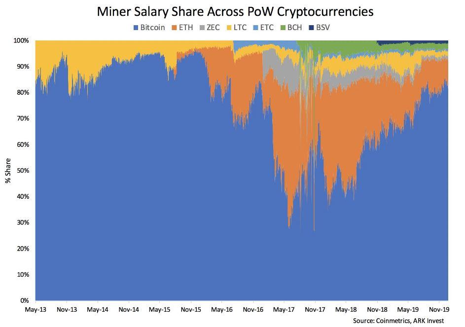 La participación de Bitcoin en las recompensas mineras de PoW ahora supera el 80%