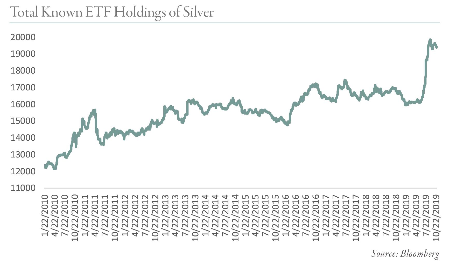 "Total-Conocido-ETF-Holdings-of-Silver ""ancho ="" 600 ""estilo ="" ancho: 600px; bloqueo de pantalla; margen: 10px auto 0px; ""srcset ="" https://blog.gorozen.com/hs-fs/hubfs/Blog%20Images/Total-Known-ETF-Holdings-of-Silver.png?width=300&name=Total- Conocido-ETF-Holdings-of-Silver.png 300w, https://blog.gorozen.com/hs-fs/hubfs/Blog%20Images/Total-Known-ETF-Holdings-of-Silver.png?width=600&name = Total-ETF-Holdings-of-Silver.png 600w, https://blog.gorozen.com/hs-fs/hubfs/Blog%20Images/Total-Known-ETF-Holdings-of-Silver.png? width = 900 & name = Total-Known-ETF-Holdings-of-Silver.png 900w, https://blog.gorozen.com/hs-fs/hubfs/Blog%20Images/Total-Known-ETF-Holdings-of-Silver .png? width = 1200 & name = Total-Known-ETF-Holdings-of-Silver.png 1200w, https://blog.gorozen.com/hs-fs/hubfs/Blog%20Images/Total-Known-ETF-Holdings- of-Silver.png? width = 1500 & name = Total-Known-ETF-Holdings-of-Silver.png 1500w, https://blog.gorozen.com/hs-fs/hubfs/Blog%20Images/Total-Known-ETF -Holdings-of-Silver.png? Ancho = 1800 & name = ETF-Total-Holdings-of-Silver.png 1800w ""tamaños ="" (ancho máximo: 600px) 100vw, 600px"