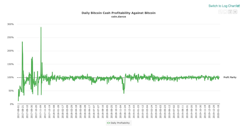 """Bitcoin Cash ve el cambio de piscina minera y Hashrate Surpass 4 Exahash """"width ="""" 1500 """"height ="""" 800 """"srcset ="""" https://blackswanfinances.com/wp-content/uploads/2020/01/btcbchprofagin.jpg 1500w, https://news.bitcoin.com/wp -content / uploads / 2020/01 / btcbchprofagin-300x160.jpg 300w, https://news.bitcoin.com/wp-content/uploads/2020/01/btcbchprofagin-1024x546.jpg 1024w, https: //news.bitcoin .com / wp-content / uploads / 2020/01 / btcbchprofagin-768x410.jpg 768w, https://news.bitcoin.com/wp-content/uploads/2020/01/btcbchprofagin-696x371.jpg 696w, https: / /news.bitcoin.com/wp-content/uploads/2020/01/btcbchprofagin-1392x742.jpg 1392w, https://news.bitcoin.com/wp-content/uploads/2020/01/btcbchprofagin-1068x570.jpg 1068w , https://news.bitcoin.com/wp-content/uploads/2020/01/btcbchprofagin-788x420.jpg 788w """"tamaños ="""" (ancho máximo: 1500px) 100vw, 1500px"""