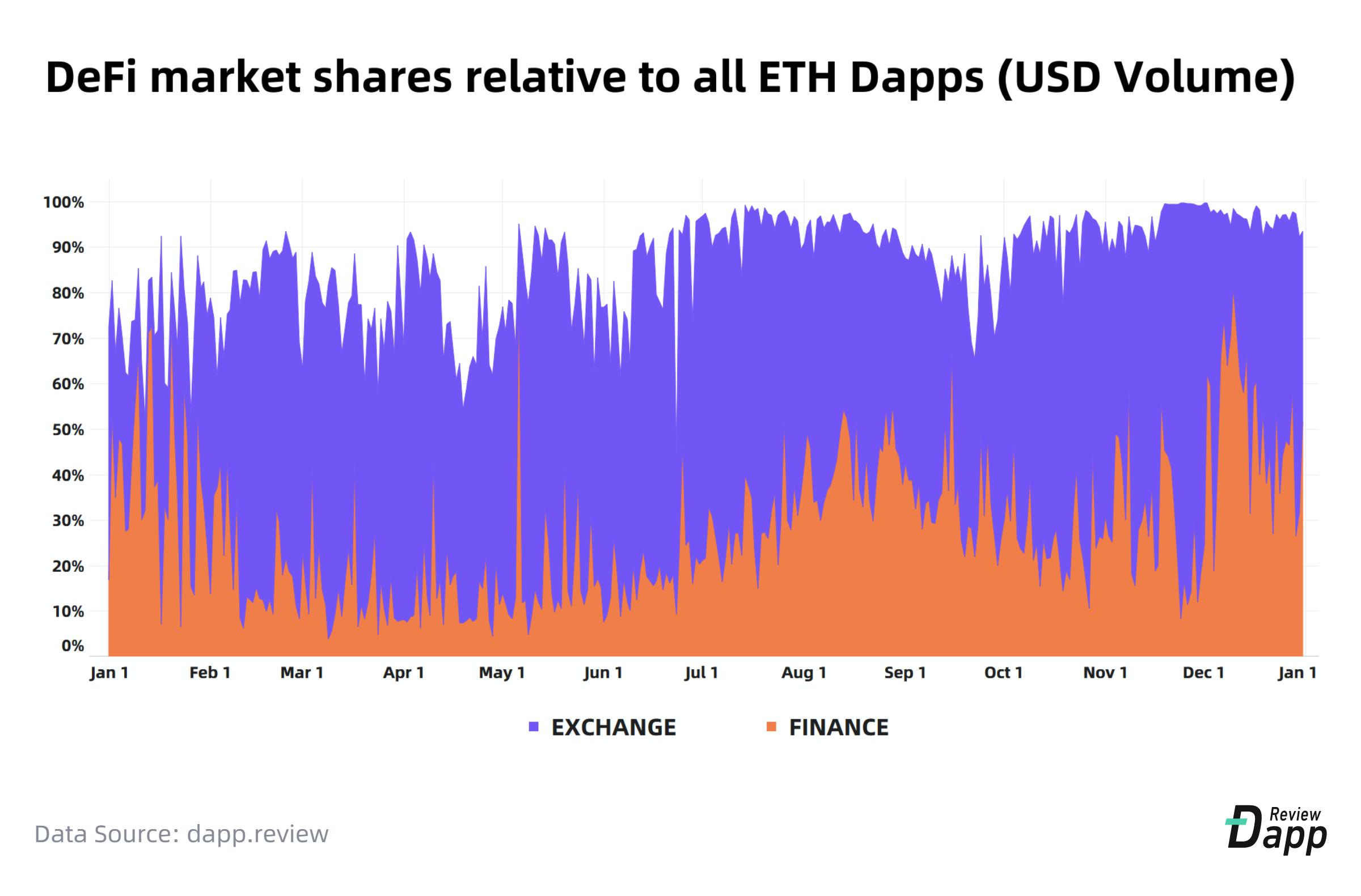 "Ethereum, Tron y EOS controlan el 98% del volumen total de Dapp ""ancho ="" 2400 ""altura ="" 1581 ""srcset ="" https://blackswanfinances.com/wp-content/uploads/2020/01/defi.png 2400w, https://news.bitcoin.com/wp-content/uploads/2020/01/defi-300x198.png 300w, https://news.bitcoin.com/wp-content/uploads/2020/01/defi-1024x675.png 1024w, https://news.bitcoin.com/wp-content/uploads/2020/01/defi -768x506.png 768w, https://news.bitcoin.com/wp-content/uploads/2020/01/defi-1536x1012.png 1536w, https://news.bitcoin.com/wp-content/uploads/2020 /01/defi-2048x1349.png 2048w, https://news.bitcoin.com/wp-content/uploads/2020/01/defi-696x458.png 696w, https://news.bitcoin.com/wp-content /uploads/2020/01/defi-1392x917.png 1392w, https://news.bitcoin.com/wp-content/uploads/2020/01/defi-1068x704.png 1068w, https://news.bitcoin.com /wp-content/uploads/2020/01/defi-638x420.png 638w, https://news.bitcoin.com/wp-conte nt / uploads / 2020/01 / defi-1920x1265.png 1920w ""tamaños ="" (ancho máximo: 2400px) 100vw, 2400px"
