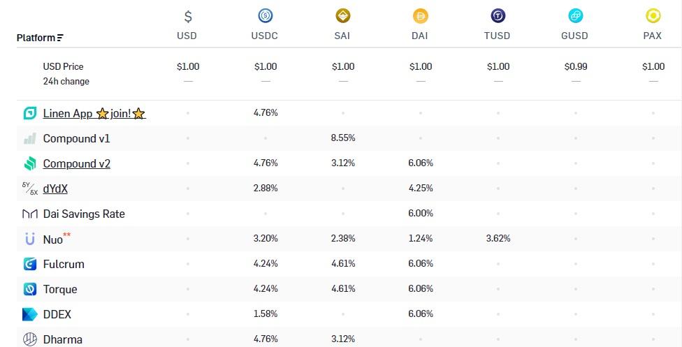 "6 Opciones de alto pago de intereses para prestamistas criptográficos ""width ="" 976 ""height ="" 497 ""srcset ="" https://news.bitcoin.com /wp-content/uploads/2020/01/earn-interest-table.jpg 976w, https://news.bitcoin.com/wp-content/uploads/2020/01/earn-interest-table-300x153.jpg 300w , https://news.bitcoin.com/wp-content/uploads/2020/01/earn-interest-table-768x391.jpg 768w, https://news.bitcoin.com/wp-content/uploads/2020/ 01 / earn-Interest-Table-696x354.jpg 696w, https://news.bitcoin.com/wp-content/uploads/2020/01/earn-interest-table-825x420.jpg 825w ""tamaños ="" (max- ancho: 976 px) 100vw, 976 px"