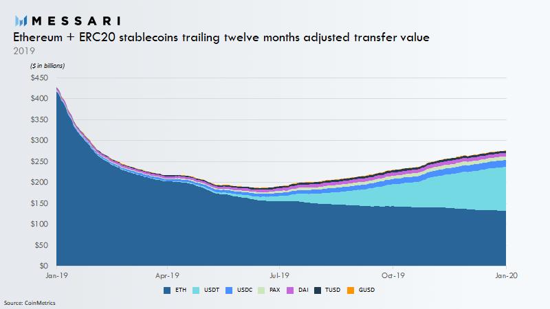 """La transferencia de valor de Ethereum ahora está dominada por Stablecoins """"width ="""" 800 """"height ="""" 450 """"srcset = """"https://blackswanfinances.com/wp-content/uploads/2020/01/epdpzr9waaafg2s.png 800w, https://news.bitcoin.com/wp-content/uploads/2020/01/epdpzr9waaafg2s-300x169 .png 300w, https://news.bitcoin.com/wp-content/uploads/2020/01/epdpzr9waaafg2s-768x432.png 768w, https://news.bitcoin.com/wp-content/uploads/2020/01 /epdpzr9waaafg2s-696x392.png 696w, https://news.bitcoin.com/wp-content/uploads/2020/01/epdpzr9waaafg2s-747x420.png 747w """"tamaños ="""" (ancho máximo: 800px) 100vw, 800px [19659008] Durante la última semana de agosto de 2019, news.Bitcoin.com <a href="""