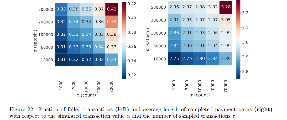 """El análisis de la red de Lightning del investigador encuentra fallas"""" width = """"1093"""" height = """"458"""" srcset = """"https://news.bitcoin.com/wp-content/uploads/2020/01/failedtransactions-1 .png 1093w, https://news.bitcoin.com/wp-content/uploads/2020/01/failedtransactions-1-300x126.png 300w, https://news.bitcoin.com/wp-content/uploads/2020 /01/failedtransactions-1-1024x429.png 1024w, https://news.bitcoin.com/wp-content/uploads/2020/01/failedtransactions-1-768x322.png 768w, https://news.bitcoin.com /wp-content/uploads/2020/01/failedtransactions-1-696x292.png 696w, https://news.bitcoin.com/wp-content/uploads/2020/01/failedtransactions-1-1068x448.png 1068w, https : //news.bitcoin.com/wp-content/uploads/2020/01 /failedtransactions-1-1002x420.png 1002w """"tamaños ="""" (ancho máximo: 1093px) 100vw, 1093px"""
