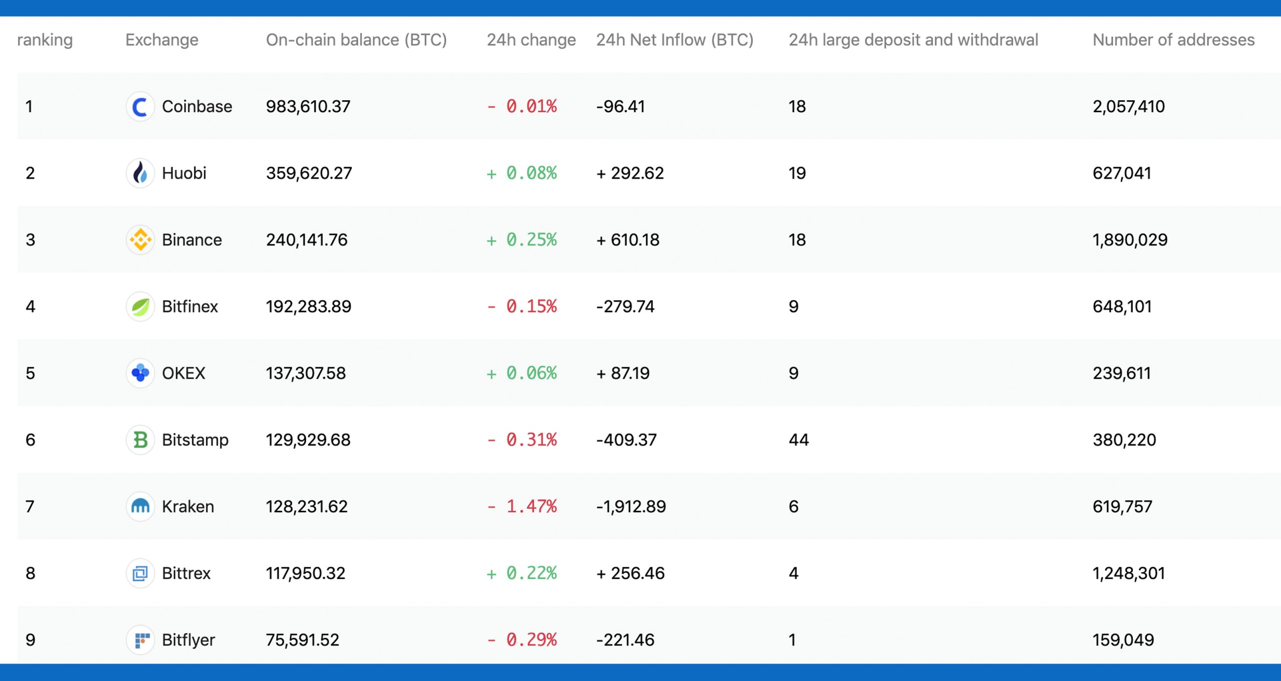 """Los datos muestran un valor de $ 25 mil millones en Bitcoin y Ether en manos de siete intercambios de criptomonedas """" width = """"2560"""" height = """"1360"""" srcset = """"https://blackswanfinances.com/wp-content/uploads/2020/01/hhhhhhhhhhhhhhh09hhhhhhh-scaled.jpg 2560w, https://news.bitcoin.com/ wp-content / uploads / 2020/01 / hhhhhhhhhhhhhhh09hhhhhhh-300x159.jpg 300w, https://news.bitcoin.com/wp-content/uploads/2020/01/hhhhhhhhhhhhhhh09hhhhhhh-1024x544.jpg. bitcoin.com/wp-content/uploads/2020/01/hhhhhhhhhhhhhhh09hhhhhhh-768x408.jpg 768w, https://news.bitcoin.com/wp-content/uploads/2020/01/hhhhhhhhhhhhhhh09hhhhhh. //news.bitcoin.com/wp-content/uploads/2020/01/hhhhhhhhhhhhhhh09hhhhhhh-2048x1088.jpg 2048w, https://news.bitcoin.com/wp-content/uploads/2020/01/hhhhhhhhhhhhhhh09hhhhhhhh. 696w, https: // ne ws.bitcoin.com/wp-content/uploads/2020/01/hhhhhhhhhhhhhhh09hhhhhhh-1392x740.jpg 1392w, https://news.bitcoin.com/wp-content/uploads/2020/01/hhhhhhhhhhhhhhh09hhhhhhh. https://news.bitcoin.com/wp-content/uploads/2020/01/hhhhhhhhhhhhhhh09hhhhhhh-791x420.jpg 791w, https://news.bitcoin.com/wp-content/uploads/2020/01/hhhhhhhhhhhhhhh09h20hhhhh .jpg 1920w """"tamaños ="""" (ancho máximo: 2560px) 100vw, 2560px"""