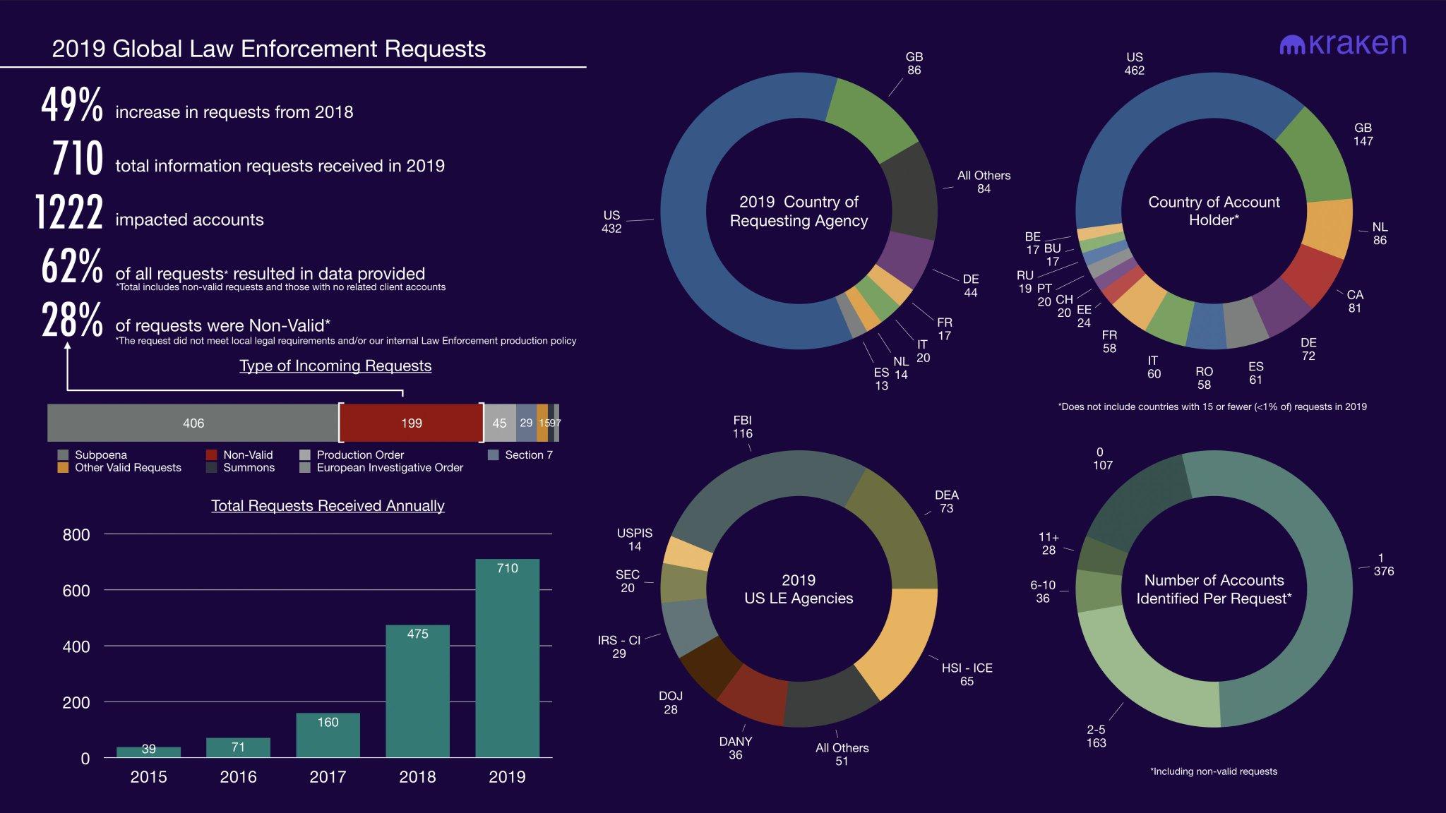 "Kraken revela un aumento del 49% en las investigaciones policiales ""width ="" 2048 ""height ="" 1152 ""srcset = ""https://blackswanfinances.com/wp-content/uploads/2020/01/kraken-report.jpg 2048w, https://news.bitcoin.com/wp-content/uploads/2020/01/kraken- report-300x169.jpg 300w, https://news.bitcoin.com/wp-content/uploads/2020/01/kraken-report-1024x576.jpg 1024w, https://news.bitcoin.com/wp-content/ uploads / 2020/01 / kraken-report-768x432.jpg 768w, https://news.bitcoin.com/wp-content/uploads/2020/01/kraken-report-1536x864.jpg 1536w, https: // noticias. bitcoin.com/wp-content/uploads/2020/01/kraken-report-696x392.jpg 696w, https://news.bitcoin.com/wp-content/uploads/2020/01/kraken-report-1392x783.jpg 1392w, https://news.bitcoin.com/wp-content/uploads/2020/01/kraken-report-1068x601.jpg 1068w, https://news.bitcoin.com/wp-content/uploads/2020/01 /kraken-report-747x420.jpg 747w, https: // noticias. bitcoin.com/wp-content/uploads/2020/01/kraken-report-1920x1080.jpg 1920w ""tamaños ="" (ancho máximo: 2048px) 100vw, 2048px"