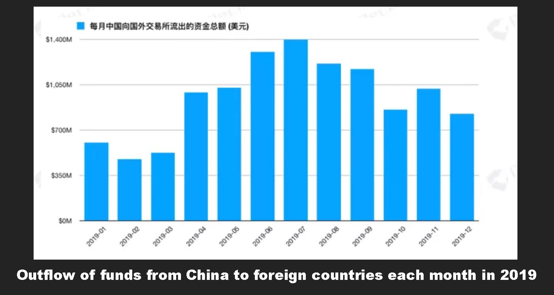 "China vio $ 11.4 mil millones en vuelo de capital basado en criptografía el año pasado ""ancho ="" 615 ""height ="" 328 ""srcset ="" https://blackswanfinances.com/wp-content/uploads/2020/01/monthflow444.jpg 1500w, https://news.bitcoin.com/wp-content/uploads /2020/01/monthflow444-300x160.jpg 300w, https://news.bitcoin.com/wp-content/uploads/2020/01/monthflow444-1024x546.jpg 1024w, https://news.bitcoin.com/wp -content / uploads / 2020/01 / monthflow444-768x410.jpg 768w, https://news.bitcoin.com/wp-content/uploads/2020/01/monthflow444-696x371.jpg 696w, https: //news.bitcoin .com / wp-content / uploads / 2020/01 / monthflow444-1392x742.jpg 1392w, https://news.bitcoin.com/wp-content/uploads/2020/01/monthflow444-1068x570.jpg 1068w, https: / /news.bitcoin.com/wp-content/uploads/2020/01/monthflow444-788x420.jpg 788w ""tamaños ="" (ancho máximo: 615px) 100vw, 615px"