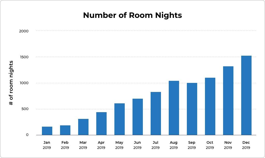 "Travala anota un crecimiento de ingresos del 33% con un 60% de reservas pagadas con Crypto ""width ="" 1024 ""height ="" 610 ""srcset ="" https://blackswanfinances.com/wp-content/uploads/2020/01/number-of-room-nights.jpg 1024w, https://news.bitcoin.com/wp-content/uploads/2020/01/number-of-room-nights-300x179.jpg 300w, https://news.bitcoin.com/wp-content/uploads/2020 /01/number-of-room-nights-768x458.jpg 768w, https://news.bitcoin.com/wp-content/uploads/2020/01/number-of-room-nights-696x415.jpg 696w, https : //news.bitcoin.com/wp-content/uploads/2020/01/number-of-room-nights-705x420.jpg 705w ""tamaños ="" (ancho máximo: 1024px) 100vw, 1024px"