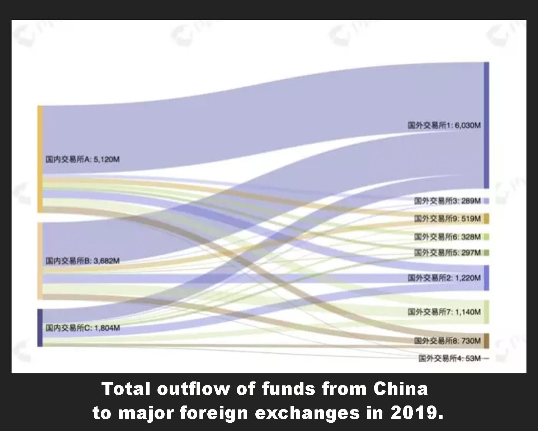 "China vio $ 11.4 mil millones en la fuga de capitales basada en criptografía el año pasado ""width ="" 612 ""height ="" 490 ""srcset ="" https://news.bitcoin.com/wp-content/ uploads / 2020/01 / outflow.jpg 1500w, https://news.bitcoin.com/wp-content/uploads/2020/01/outflow-300x240.jpg 300w, https://news.bitcoin.com/wp- content / uploads / 2020/01 / outflow-1024x819.jpg 1024w, https://news.bitcoin.com/wp-content/uploads/2020/01/outflow-768x614.jpg 768w, https: //news.bitcoin. com / wp-content / uploads / 2020/01 / outflow-696x557.jpg 696w, https://news.bitcoin.com/wp-content/uploads/2020/01/outflow-1392x1114.jpg 1392w, https: // news.bitcoin.com/wp-content/uploads/2020/01/outflow-1068x854.jpg 1068w, ht tps: //news.bitcoin.com/wp-content/uploads/2020/01/outflow-525x420.jpg 525w ""tamaños ="" (ancho máximo: 612px) 100vw, 612px"