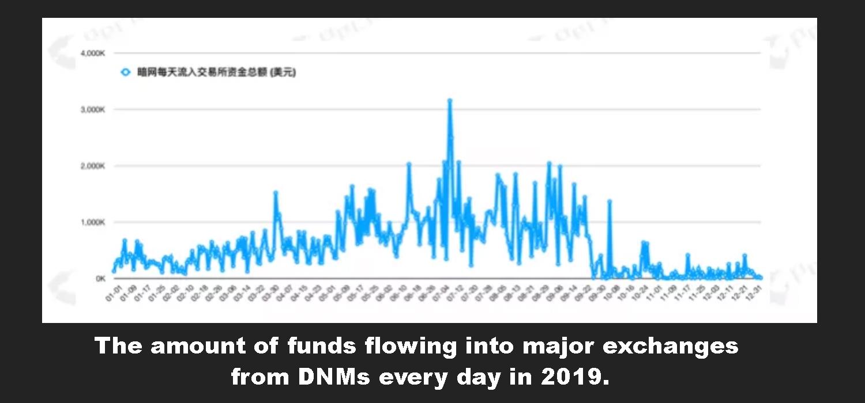 """China vio $ 11.4 mil millones en la fuga de capital basada en criptografía el año pasado """"ancho ="""" 1500 """"height ="""" 700 """"srcset ="""" https://blackswanfinances.com/wp-content/uploads/2020/01/peckshield3.jpg 1500w, https://news.bitcoin.com/wp-content/uploads/ 2020/01 / peckshield3-300x140.jpg 300w, https://news.bitcoin.com/wp-content/uploads/2020/01/peckshield3-1024x478.jpg 1024w, https://news.bitcoin.com/wp- content / uploads / 2020/01 / peckshield3-768x358.jpg 768w, https://news.bitcoin.com/wp-content/uploads/2020/01/peckshield3-696x325.jpg 696w, https: //news.bitcoin. com / wp-content / uploads / 2020/01 / peckshield3-1392x650.jpg 1392w, https://news.bitcoin.com/wp-content/uploads/2020/01/peckshield3-1068x498.jpg 1068w, https: // news.bitcoin.com/wp-content/uploads/2020/01/peckshield3-900x420.jpg 900w """"tamaños ="""" (ancho máximo: 1500px) 100vw, 1500px"""