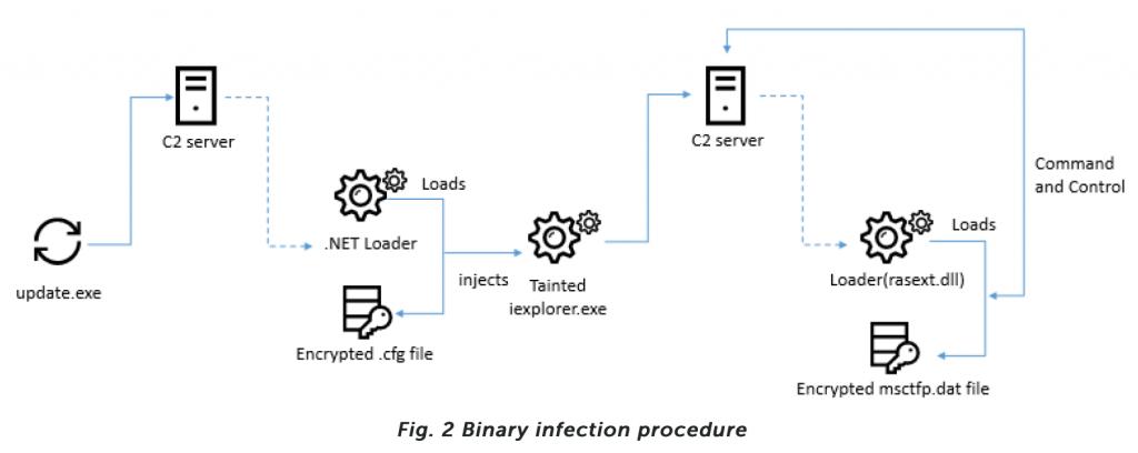 "Hacker Group Lazarus utiliza intercambios falsos, grupos de telegramas en los últimos ataques de malware"" ancho = ""696"" height = ""277"" srcset = ""https://news.bitcoin.com/wp-content/uploads/2020/01/screen-shot-2020-01-11-at-7-32-25-1024x408 .png 102 4w, https://news.bitcoin.com/wp-content/uploads/2020/01/screen-shot-2020-01-11-at-7-32-25-300x120.png 300w, https: // noticias .bitcoin.com / wp-content / uploads / 2020/01 / screen-shot-2020-01-11-at-7-32-25-768x306.png 768w, https://news.bitcoin.com/wp- content / uploads / 2020/01 / screen-shot-2020-01-11-at-7-32-25-1536x612.png 1536w, https://news.bitcoin.com/wp-content/uploads/2020/01 /screen-shot-2020-01-11-at-7-32-25-696x278.png 696w, https://news.bitcoin.com/wp-content/uploads/2020/01/screen-shot-2020- 01-11-at-7-32-25-1392x555.png 1392w, https://news.bitcoin.com/wp-content/uploads/2020/01/screen-shot-2020-01-11-at-7 -32-25-1068x426.png 1068w, https://news.bitcoin.com/wp-content/uploads/2020/01/screen-shot-2020-01-11-at-7-32-25-1053x420. png 1053w, https://news.bitcoin.com/wp-content/uploads/2020/01/screen-shot-2020-01-11-at-7-32-25.png 1580w ""tamaños ="" (max- ancho: 696px) 100vw, 696px"