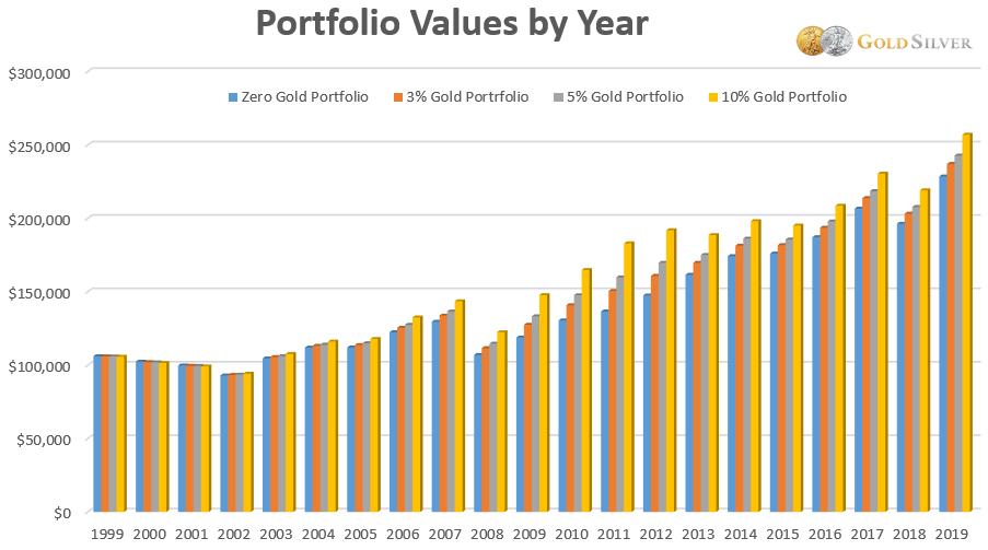 Valores de la cartera por año