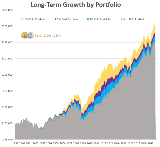 Crecimiento a largo plazo por cartera