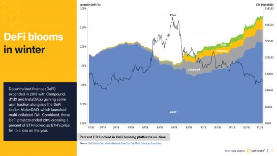 Gráfico de ETH bloqueado en plataformas de préstamos DeFi vs tiempo