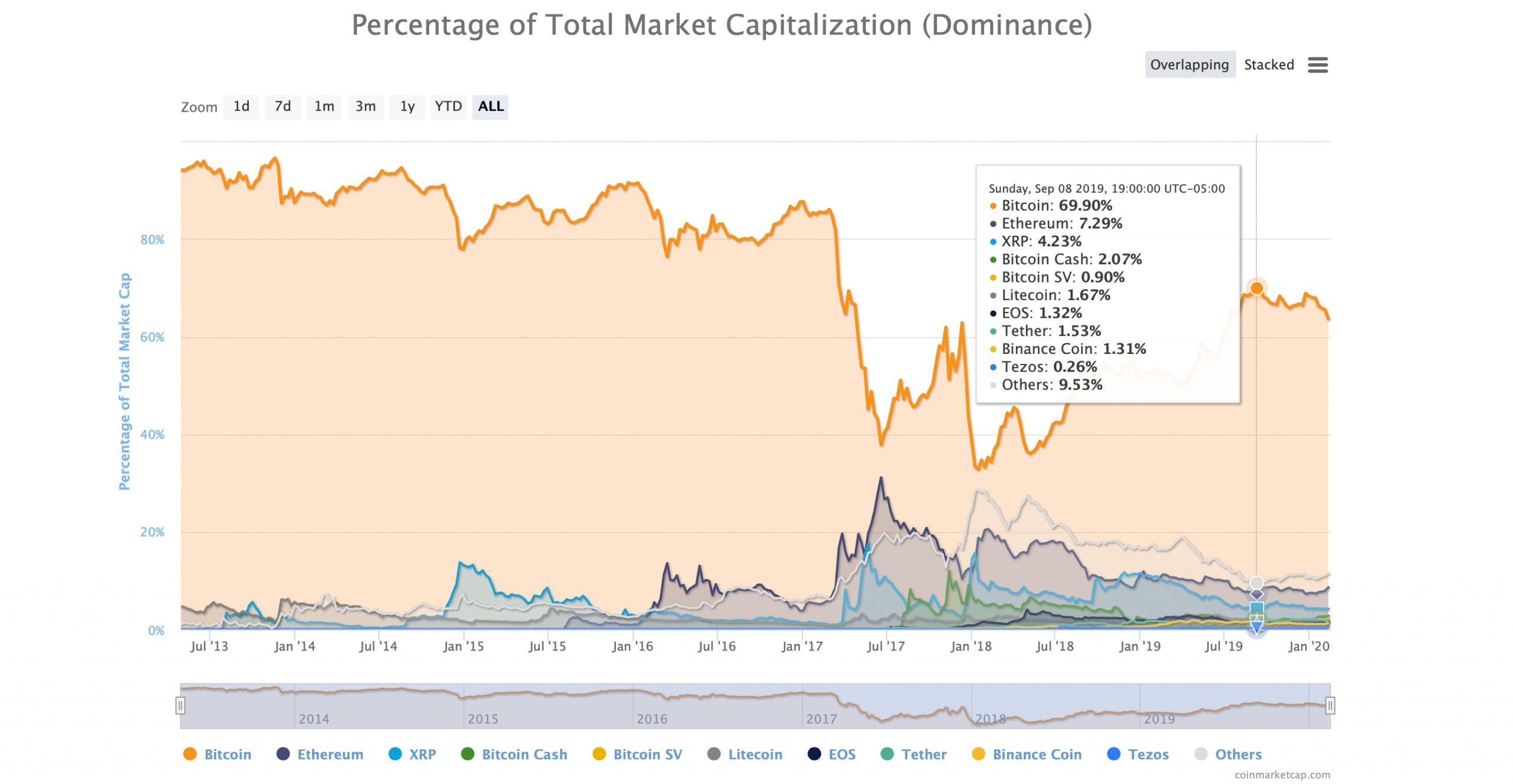"""La cuota de mercado de BTC cae consecutivamente durante 14 días - La relación de dominancia se desliza al 60% """"ancho ="""" 2560 """"altura ="""" 1327 """" srcset = """"https://blackswanfinances.com/wp-content/uploads/2020/02/btcdom70percent-scaled.jpg 2560w, https://news.bitcoin.com/wp-content/uploads/2020/02/ btcdom70percent-300x156.jpg 300w, https://news.bitcoin.com/wp-content/uploads/2020/02/btcdom70percent-1024x531.jpg 1024w, https://news.bitcoin.com/wp-content/uploads/ 2020/02 / btcdom70percent-768x398.jpg 768w, https://news.bitcoin.com/wp-content/uploads/2020/02/btcdom70percent-1536x796.jpg 1536w, https://news.bitcoin.com/wp- content / uploads / 2020/02 / btcdom70percent-2048x1062.jpg 2048w, https://news.bitcoin.com/wp-content/uploads/2020/02/btcdom70percent-696x361.jpg 696w, https: //news.bitcoin. com / wp-content / uploads / 2020/02 / btcdom70percent-1392x722.jpg 1392w, https://news.bitcoin.com/wp-content/uploads/2020/02/btcdom70percen t-1068x554.jpg 1068w, https://news.bitcoin.com/wp-content/uploads/2020/02/btcdom70percent-810x420.jpg 810w, https://news.bitcoin.com/wp-content/uploads/ 2020/02 / btcdom70percent-1920x996.jpg 1920w """"tamaños ="""" (ancho máximo: 2560px) 100vw, 2560px"""