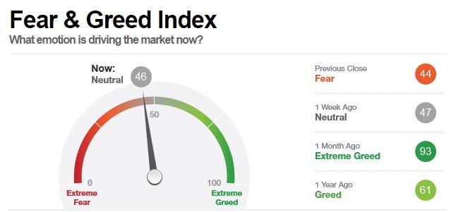 """El miedo se apodera de los comerciantes del mercado de valores, mientras que los inversores en criptomonedas se vuelven codiciosos """"width ="""" 646 """"height ="""" 301 """"srcset ="""" https://news.bitcoin.com/wp-content/uploads/2020/02/cnn -index.jpg 646w, https://news.bitcoin.com/wp-content/uploads/2020/02/cnn-index-300x140.jpg 300w """"tamaños ="""" (ancho máximo: 646px) 100vw, 646px"""