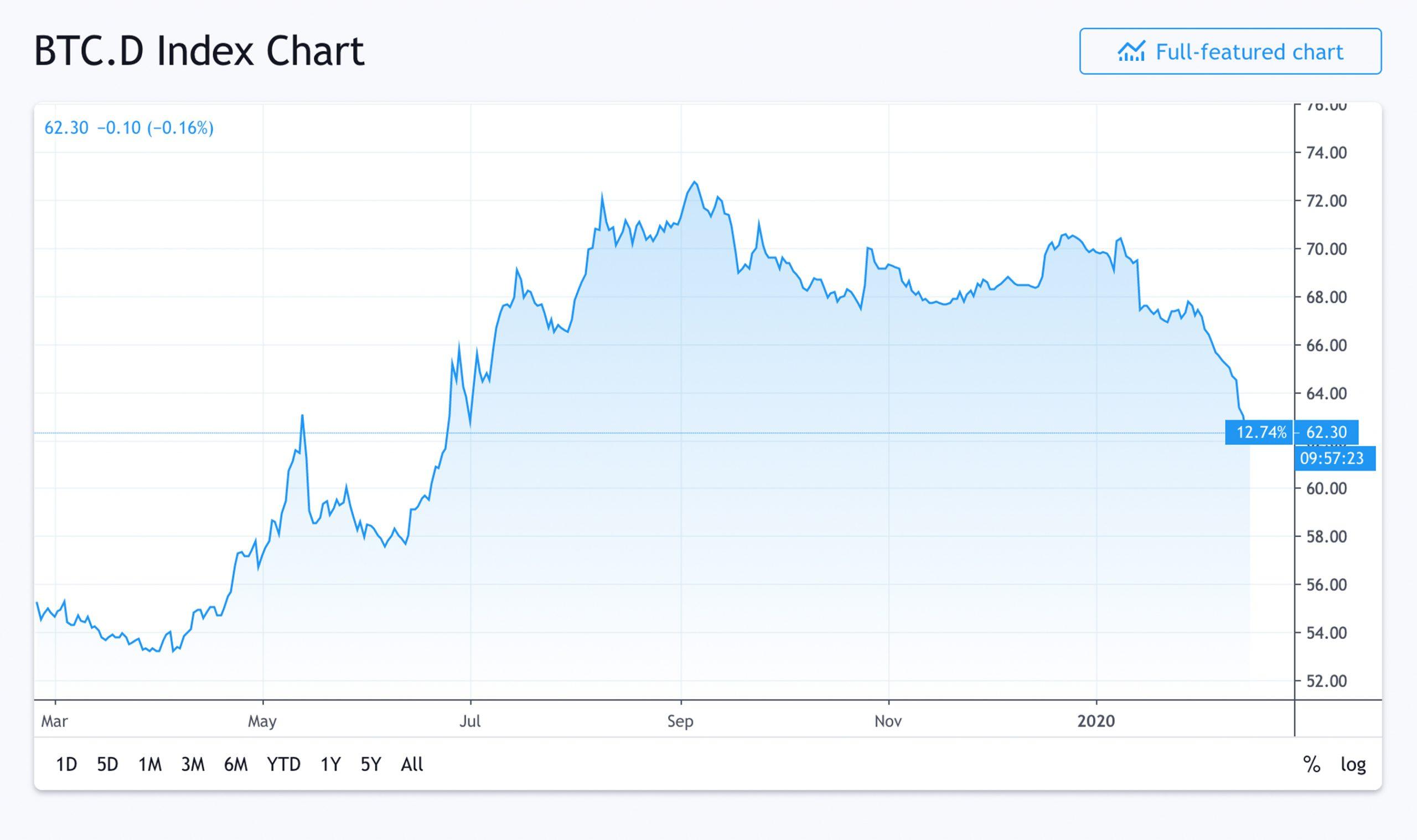 "La cuota de mercado de BTC cae consecutivamente durante 14 días - La relación de dominancia se desliza a 60% de ancho = ""2560"" height = ""1517"" srcset = ""https://blackswanfinances.com/wp-content/uploads/2020/02/domdom-scaled.jpg 2560w, https://news.bitcoin.com/wp -content / uploads / 2020/02 / domdom-300x178.jpg 300w, https://news.bitcoin.com/wp-content/uploads/2020/02/domdom-1024x607.jpg 1024w, https: //news.bitcoin .com / wp-content / uploads / 2020/02 / domdom-768x455.jpg 768w, https://news.bitcoin.com/wp-content/uploads/2020/02/domdom-1536x910.jpg 1536w, https: / /news.bitcoin.com/wp-content/uploads/2020/02/domdom-2048x1214.jpg 2048w, https://news.bitcoin.com/wp-content/uploads/2020/02/domdom-696x412.jpg 696w , https://news.bitcoin.com/wp-content/uploads/2020/02/domdom-1392x825.jpg 1392w, https://news.bitcoin.com/wp-content/uploads/2020/02/domdom- 1068x633.jpg 1068w, https://news.bitcoin.com/wp-content/uploads/2020/02/domdom-709x420.jpg 709w, https://news.bitcoin.com/wp-content/uploads/2020/02/domdom-1920x1138 .jpg 1920w ""tamaños ="" (ancho máximo: 2560px) 100vw, 2560px"