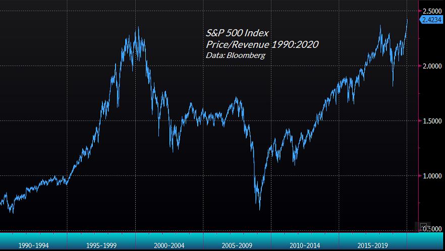 S&P 500 precio / ingreso múltiple