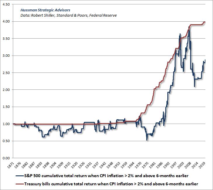 Acciones frente a letras T cuando la inflación aumenta y supera el 2%