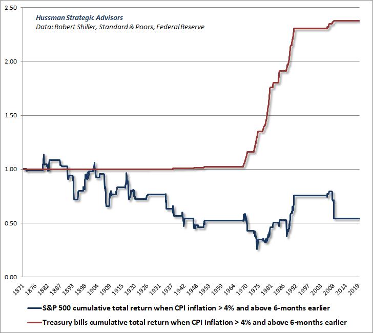Existencias vs T-facturas cuando la inflación está aumentando y por encima del 4%