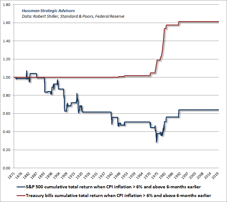 Acciones frente a facturas en T cuando la inflación aumenta y supera el 6%