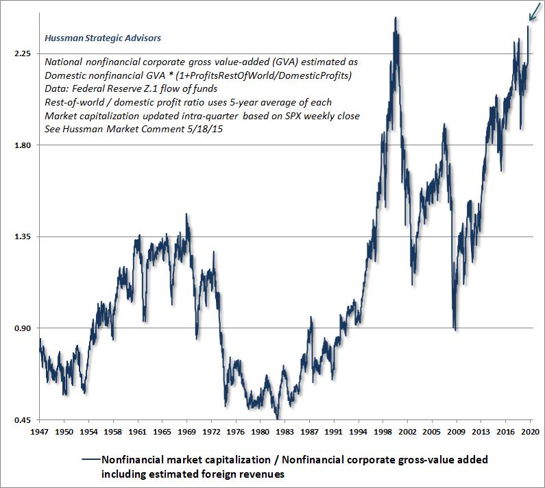 Hussman MarketCap / GVA