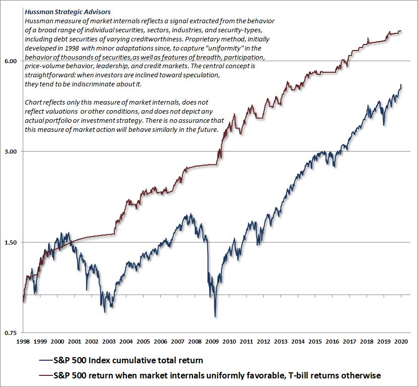 Medida Hussman de componentes internos del mercado