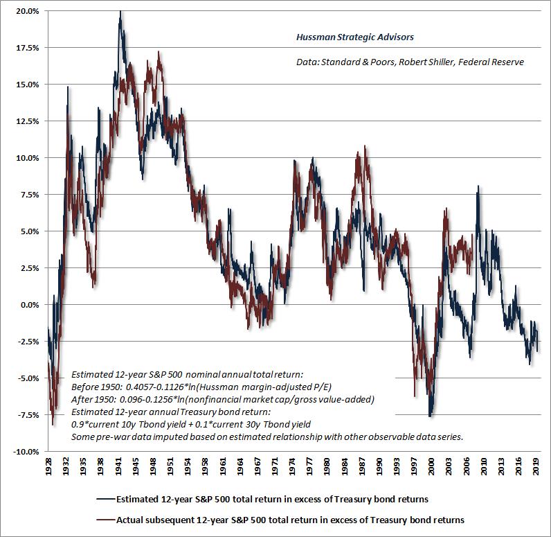 Modelo Hussman Equity Risk Premium ERP - rendimiento estimado del S&P 500 vs bonos del Tesoro