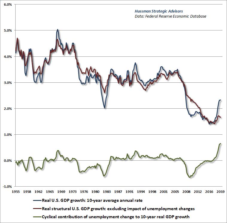 Componentes estructurales y cíclicos del crecimiento del PIB real de los Estados Unidos