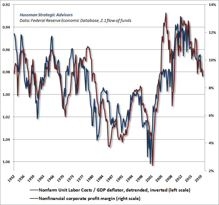 Márgenes de ganancias no financieras versus costos laborales unitarios reales (Hussman)
