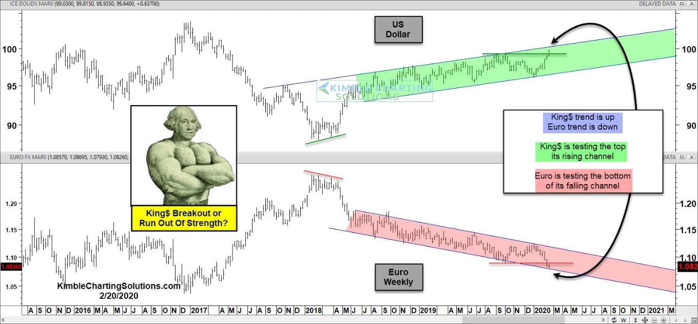 """Estados Unidos. Índice del dólar, Euro semanal (abajo) """"title ="""" EE. UU. Índice del dólar, Euro semanal (abajo)"""