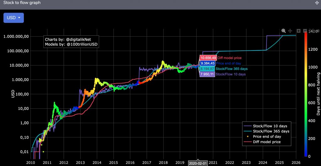 """El controvertido modelo S2F predice que el precio de Bitcoin alcanzará 100,000 USD en 2 años """"width ="""" 696 """"height ="""" 360 """"srcset ="""" https://news.bitcoin.com/wp-content/uploads/2020/02/screen-shot-2020-02-04-at-9-06- 31-1024x530.png 1024w, https://news.bitcoin.com/wp-content/uploads/2020/02/screen-shot-2020-02-04-at-9-06-31-300x155.png 300w, https://news.bitcoin.com/wp-content/uploads/2020/02/screen-shot-2020-02-04-at-9-06-31-768x398.png 768w, https: //news.bitcoin .com / wp-content / uploads / 2020/02 / screen-shot-2020-02-04-at-9-06-31-1536x795.png 1536w, https://news.bitcoin.com/wp-content/ uploads / 2020/02 / screen-shot-2020-02-04-at-9-06-31-2048x1061.png 2048w, https://news.bitcoin.com/wp-content/uploads/2020/02/screen -shot-2020-02-04-at-9-06-31-696x360.png 696w, https://news.bitcoin.com/wp-content/uploads/2020/02/screen-shot-2020-02- 04-at-9-06-31-1392x 721.png 1392w, https://news.bitcoin.com/wp-content/uploads/2020/02/screen-shot-2020-02-04-at-9-06-31-1068x553.png 1068w, https: //news.bitcoin.com/wp-content/uploads/2020/02/screen-shot-2020-02-04-at-9-06-31-811x420.png 811w, https://news.bitcoin.com /wp-content/uploads/2020/02/screen-shot-2020-02-04-at-9-06-31-1920x994.png 1920w """"tamaños ="""" (ancho máximo: 696px) 100vw, 696px"""
