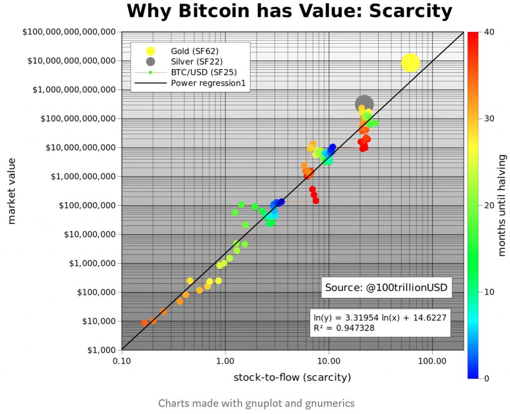 """El controvertido modelo S2F predice que el precio de Bitcoin alcanzará 100,000 USD en 2 años"""" ancho = """"696"""" altura = """" 566 """"srcset ="""" https://blackswanfinances.com/wp-content/uploads/2020/02/screen-shot-2020-02-04-at-9-39-36-1024x832.png 1024w, https: //news.bitcoin.com/wp-content/uploads/2020/02/screen-shot-2020-02-04-at-9-39-36-300x244.png 300w, https://news.bitcoin.com /wp-content/uploads/2020/02/screen-shot-2020-02-04-at-9-39-36-768x624.png 768w, https://news.bitcoin.com/wp-content/uploads/ 2020/02 / screen-shot-2020-02-04-at-9-39-36-696x566.png 696w, https://news.bitcoin.com/wp-content/uploads/2020/02/screen-shot -2020-02-04-at-9-39-36-1068x868.png 1068w, https://news.bitcoin.com/wp-content/uploads/2020/02/screen-shot-2020-02-04- at-9-39-36-517x420.png 517w, https://news.bitcoin.com/wp-content/uploads/2020/02/screen-shot-2020-02-04-at-9-39-36 .png 1356w """"tamaños ="""" (ancho máximo: 6 96px) 100vw, 696px"""