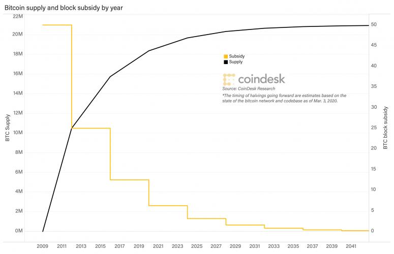 suministro y subsidio de bitcoin