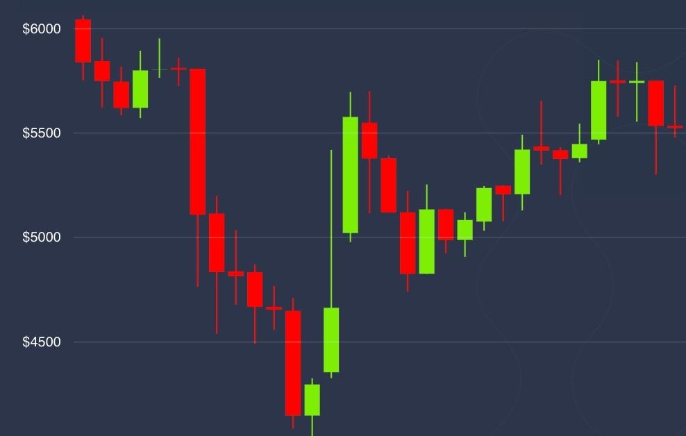 Bitcoin obtiene ganancias pero permanece en rojo en medio de un repunte más amplio del mercado