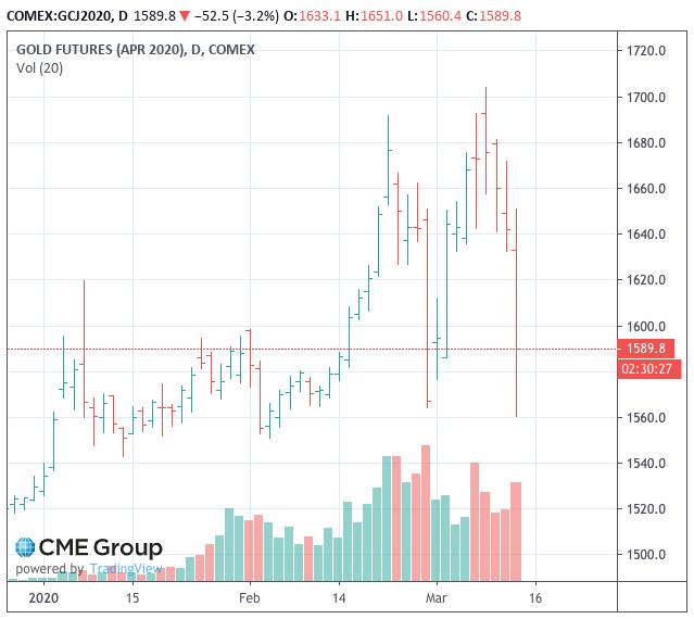 """Se probaron los mercados de oro y bitcoins, mientras que los bancos centrales intentan sofocar la rutina del mercado de valores """"ancho = """"639"""" height = """"570"""" srcset = """"https://blackswanfinances.com/wp-content/uploads/2020/03/comex-gold-mar-12-2020-wild-swings.png 639w, https: //news.bitcoin.com/wp-content/uploads/2020/03/comex-gold-mar-12-2020-wild-swings-300x268.png 300w, https://news.bitcoin.com/wp-content /uploads/2020/03/comex-gold-mar-12-2020-wild-swings-471x420.png 471w """"tamaños ="""" (ancho máximo: 639px) 100vw, 639px"""