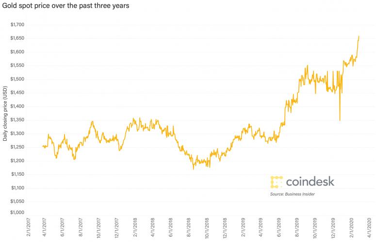 gráfico de oro