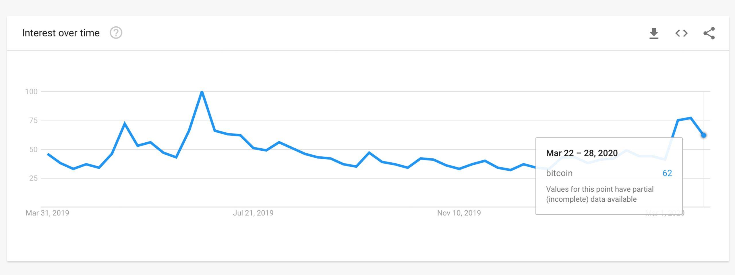 """'What Bitcoin Did' - Escaneando las palabras clave de criptomonedas más populares y búsquedas en Google """" ancho = """"2560"""" altura = """"960"""" srcset = """"https://blackswanfinances.com/wp-content/uploads/2020/03/gttrends-scaled.jpg 2560w, https://news.bitcoin.com/ wp-content / uploads / 2020/03 / gttrends-300x113.jpg 300w, https://news.bitcoin.com/wp-content/uploads/2020/03/gttrends-1024x384.jpg 1024w, https: // noticias. bitcoin.com/wp-content/uploads/2020/03/gttrends-768x288.jpg 768w, https://news.bitcoin.com/wp-content/uploads/2020/03/gttrends-1536x576.jpg 1536w, https: //news.bitcoin.com/wp-content/uploads/2020/03/gttrends-2048x768.jpg 2048w, https://news.bitcoin.com/wp-content/uploads/2020/03/gttrends-696x261.jpg 696w, https://news.bitcoin.com/wp-content/uploads/2020/03/gttrends-1392x522.jpg 1392w, https://news.bitcoin.com/wp-content/uploads/2020/ 03 / gttrends-1068x401.jpg 1068w, https://news.bitcoin.com/wp-content/uploads/2020/03/gttrends-1120x420.jpg 1120w, https://news.bitcoin.com/wp-content/ uploads / 2020/03 / gttrends-1920x720.jpg 1920w """"tamaños ="""" (ancho máximo: 2560px) 100vw, 2560px"""