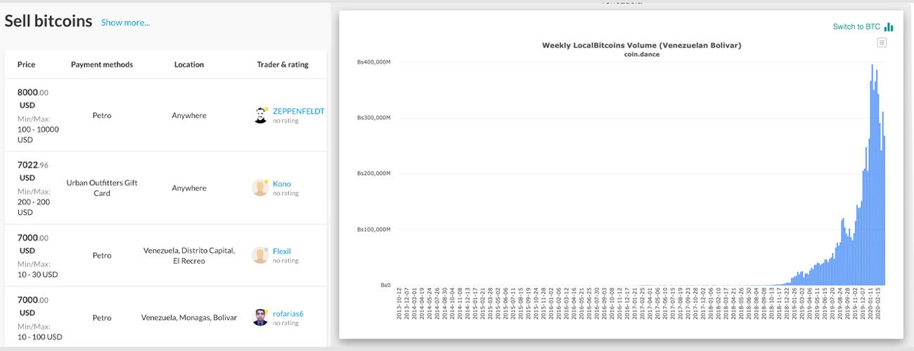 """Maduro ordena cierres de bancos venezolanos en medio del susto del coronavirus """"width ="""" 1300 """"height ="""" 500 """"srcset ="""" https : //news.bitcoin.com/wp-content/uploads/2020/03/hodlandlbc.jpg 1300w, https://news.bitcoin.com/wp-content/uploads/2020/03/hodlandlbc-300x115.jpg 300w , https://news.bitcoin.com/wp-content/uploads/2020/03/hodlandlbc-1024x394.jpg 1024w, https://news.bitcoin.com/wp-content/uploads/2020/03/hodlandlbc- 768x295.jpg 768w, https://news.bitcoin.com/wp-content/uploads/2020/03/hodlandlbc-696x268.jpg 696w, https://news.bitcoin.com/wp-content/uploads/2020/ 03 / hodlandlbc-1068x411.jpg 1068w, https://news.bitcoin.com/wp-content/uploads/2020/03/hodlandlbc-1092x420.jpg 1092w """"tamaños ="""" (ancho máximo: 1300px) 100vw, 1300px [19659019] Localbitcoins ha visto un aumento en los volúmenes de comercio desde noviembre de 2019 en Venezuela y el intercambio Hodlhodl tiene una serie de listados del país también. (La imagen de la izquierda es la lista actual de Hodlhodl y la imagen de la derecha es el volumen de comercio de Localbitcoins de coin.dance). 19) Venezuela tiene algunas de las mayores reservas de petróleo del mundo, pero los precios del petróleo en todo el mundo han sido devastados, lo que empeora las cosas. Además, la moneda digital emitida por el estado venezolano PTR está supuestamente respaldada por estas reservas de petróleo, de ahí el nombre de petro. Si bien Maduro y los burócratas venezolanos cerraron el sector bancario nacional, también prohibieron las colas para la venta de gasolina. Las estaciones de servicio se han cerrado sistemáticamente en todo el país causando escasez a pesar de que Venezuela es rica en reservas de petróleo. </p></noscript> <p> En este momento, una gran cantidad de estaciones de servicio y empresas del sector financiero están suspendidas indefinidamente según las autoridades del país. La circular de Sudeban escrita por el director financiero Rodríguez explica que el nuevo mandato incluye a todas las empresas involucradas en l"""