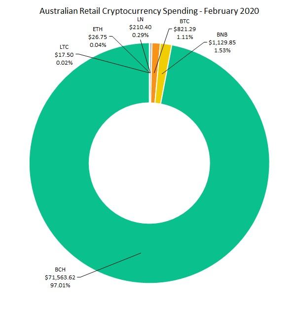 "Australia Crypto Merchant Trade establece un registro mensual de $ 74K con captura de BCH 97% ""width ="" 606 ""height ="" 626 ""srcset = ""https://blackswanfinances.com/wp-content/uploads/2020/03/image1.jpg 606w, https://news.bitcoin.com/wp-content/uploads/2020/03/image1-290x300 .jpg 290w, https://news.bitcoin.com/wp-content/uploads/2020/03/image1-407x420.jpg 407w ""tamaños ="" (ancho máximo: 606px) 100vw, 606px"