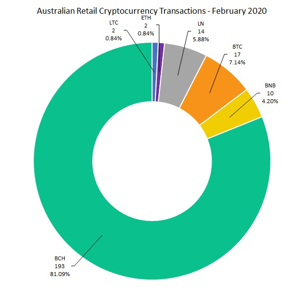 "Australia Crypto Merchant Trade establece un registro mensual de $ 74K con BCH Captura del 97% ""ancho ="" 620 ""altura ="" 621 ""srcset ="" https://blackswanfinances.com/wp-content/uploads/2020/03/image2.jpg 620w, https: //news.bitcoin. com / wp-content / uploads / 2020/03 / image2-300x300.jpg 300w, https://news.bitcoin.com/wp-content/uploads/2020/03/image2-150x150.jpg 150w, https: // news.bitcoin.com/wp-content/uploads/2020/03/image2-419x420.jpg 419w ""tamaños ="" (ancho máximo: 620px) 100vw, 620px"