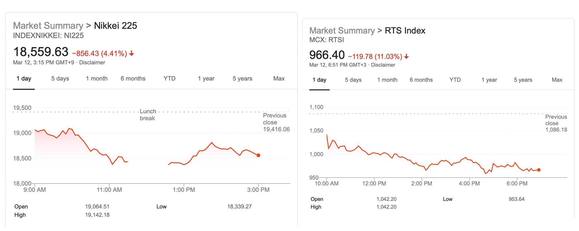 """Se probaron los mercados de oro y bitcoins, mientras que los bancos centrales intentan sofocar el ancho de la """"desviación del mercado de valores"""" = """"2000"""" height = """"800"""" srcset = """"https://blackswanfinances.com/wp-content/uploads/2020/03/japanrussia.jpg 2000w, https://news.bitcoin.com/wp-content /uploads/2020/03/japanrussia-300x120.jpg 300w, https://news.bitcoin.com/wp-content/uploads/2020/03/japanrussia-1024x410.jpg 1024w, https://news.bitcoin.com /wp-content/uploads/2020/03/japanrussia-768x307.jpg 768w, https://news.bitcoin.com/wp-content/uploads/2020/03/japanrussia-1536x614.jpg 1536w, https: // noticias .bitcoin.com / wp-content / uploads / 2020/03 / japanrussia-696x278.jpg 696w, https://news.bitcoin.com/wp-content/uploads/2020/03/japanrussia-1392x557.jpg 1392w, https : //news.bitcoin.com/wp-content/uploads/2020/03/japanrussia-1068x427.jpg 1068w, https://news.bitcoin.com/wp-content/uploads/2020/03/ja panrussia-1050x420.jpg 1050w, https://news.bitcoin.com/wp-content/uploads/2020/03/japanrussia-1920x768.jpg 1920w """"tamaños ="""" (ancho máximo: 2000px) 100vw, 2000px"""