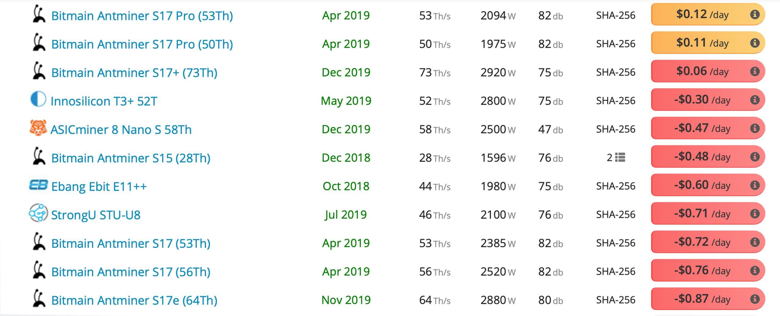 """Actualización del mercado: el límite de mercado de criptomonedas arroja $ 90B, aumento de llamadas de margen, deslizamiento de futuros """"width ="""" 2560 """"height ="""" 1040 """"srcset ="""" https: //news.bitcoin.com/wp-content/uploads/2020/03/miners-1-scaled.jpg 2560w, https://news.bitcoin.com/wp-content/uploads/2020/03/miners-1 -300x122.jpg 300w, https://news.bitcoin.com/wp-content/uploads/2020/03/miners-1-1024x416.jpg 1024w, https://news.bitcoin.com/wp-content/uploads /2020/03/miners-1-768x312.jpg 768w, https://news.bitcoin.com/wp-content/uploads/2020/03/miners-1-1536x624.jpg 1536w, https: //news.bitcoin .com / wp-content / uploads / 2020/03 / miners-1-2048x832.jpg 2048w, https://news.bitcoin.com/wp-content/uploads/2020/03/miners-1-696x283.jpg 696w , https://news.bitcoin.com/wp-content/uploads/2020/03/miners-1-1392x566.jpg 1392w, https://news.bitcoin.com/wp-content/uploads/2020/03/ mineros-1-1068x434.jpg 1068w, https://news.bitcoin.com/wp-content/uploads/2020/03/miners-1- 1034x420.jpg 1034w, https://news.bitcoin.com/wp-content/uploads/2020/03/miners-1-1920x780.jpg 1920w """"tamaños ="""" (ancho máximo: 2560px) 100vw, 2560px"""