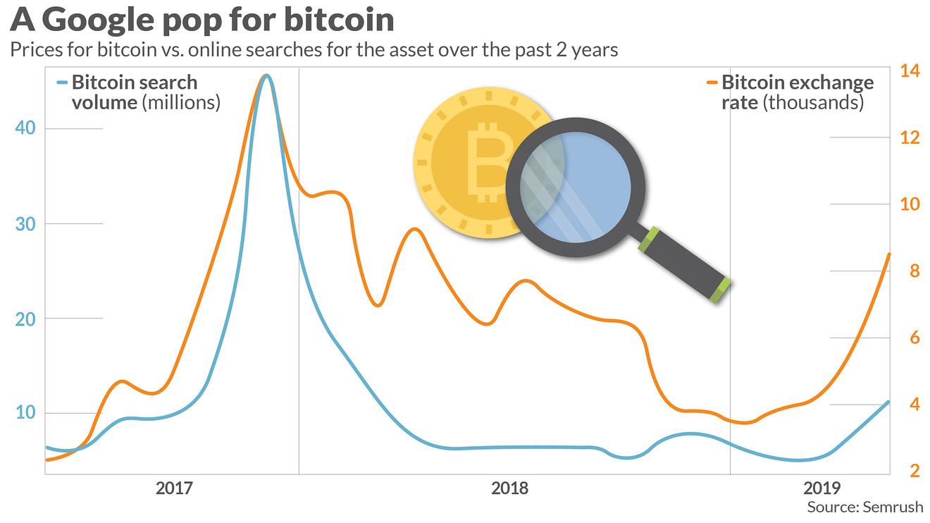 """'Lo que hizo Bitcoin': escaneando las palabras clave de criptomonedas más populares y las búsquedas en Google """"width ="""" 1320 """"height ="""" 742 """"srcset ="""" https://blackswanfinances.com/wp-content/uploads/2020/03/mw-hm360_bitcoi_20190627144620_zg.jpg 1320w, https://news.bitcoin.com/wp-content/uploads/2020/ 03 / mw-hm360_bitcoi_20190627144620_zg-300x169.jpg 300w, https://news.bitcoin.com/wp-content/uploads/2020/03/mw-hm360_bitcoi_20190627144620_zg-1024x576.jpg 1024w, https://news.coin wp-content / uploads / 2020/03 / mw-hm360_bitcoi_20190627144620_zg-768x432.jpg 768w, https://news.bitcoin.com/wp-content/uploads/2020/03/mw-hm360_bitcoi_20190627144620_zg-696x391.jpg: 696 //news.bitcoin.com/wp-content/uploads/2020/03/mw-hm360_bitcoi_20190627144620_zg-1068x600.jpg 1068w, https://news.bitcoin.com/wp-content/uploads/2020/03/mw-hm360_bitcoi_20190627144620_zz -747 x420.jpg 747w """"tamaños ="""" (ancho máximo: 1320px) 100vw, 1320px"""
