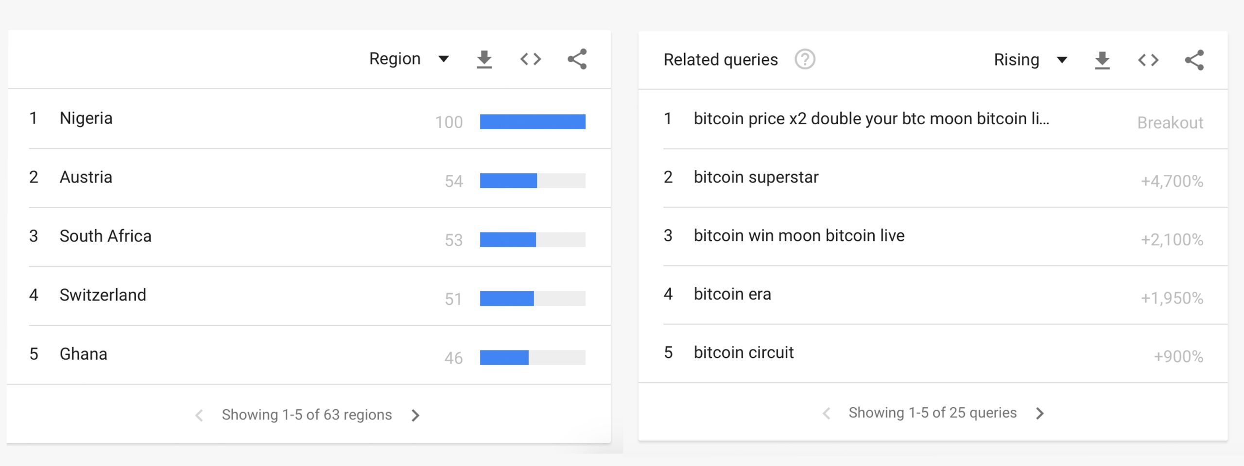 """'Qué hizo Bitcoin': escaneo de las palabras clave de criptomonedas más populares y búsquedas de Google """"width ="""" 2560 """"height ="""" 960 """"srcset ="""" https://news.bitcoin.com/wp-content/ uploads / 2020/03 / regionq-scaled.jpg 2560w, https://news.bitcoin.com/wp-content/uploads/2020/03/regionq-300x113.jpg 300w, https://news.bitcoin.com/ wp-content / uploads / 2020/03 / regionq-1024x384.jpg 1024w, https://news.bitcoin.com/wp-content/uploads/2020/03/regionq-768x288.jpg 768w, https: // noticias. bitcoin.com/wp-content/uploads/2020/03/regionq-1536x576.jpg 1536w, https://news.bitcoin.com/wp-content/uploads/2020/03/regionq-2048x768.jpg 2048w, https: //news.bitcoin.com/wp-content/uploads/2020/03/regionq-696x261.jpg 696w, https://news.bitcoin.com/wp-content/uploads/2020/03/regionq-1392x52 2.jpg 1392w, https://news.bitcoin.com/wp-content/uploads/2020/03/regionq-1068x401.jpg 1068w, https://news.bitcoin.com/wp-content/uploads/2020/ 03 / regionq-1120x420.jpg 1120w, https://news.bitcoin.com/wp-content/uploads/2020/03/regionq-1920x720.jpg 1920w """"tamaños ="""" (ancho máximo: 2560px) 100vw, 2560px [19659010] Un tema común utilizado por los estafadores es bombear artificialmente las """"consultas relacionadas"""" que están relacionadas con estafas como """"superestrella de bitcoin"""", """"era de bitcoin"""" y """"luna de bitcoin"""". Estas consultas relacionadas son las principales palabras clave de """"ruptura"""" a diario y es probable que sean invocadas por aquellos que buscan capitalizar las búsquedas del navegador de las personas. </figcaption></figure> <p> Las palabras clave buscadas más populares ligadas al término """"bitcoin"""" incluyen """"precio de bitcoin"""". """"Minería de bitcoin"""", """"qué es bitcoin"""", """"valor de bitcoin"""", """"bitcoins"""", """"comprar bitcoin"""", """"bitcoin usd"""", """"intercambio de bitcoin"""" y """"billetera bitcoin"""". Las estadísticas mundiales muestran que los cinco principales países con el mayor interés de bitcoin según las calificaciones de GT son Nigeria, Austria, Sudáfrica, Suiza y Ghana. </p> <p><img class="""